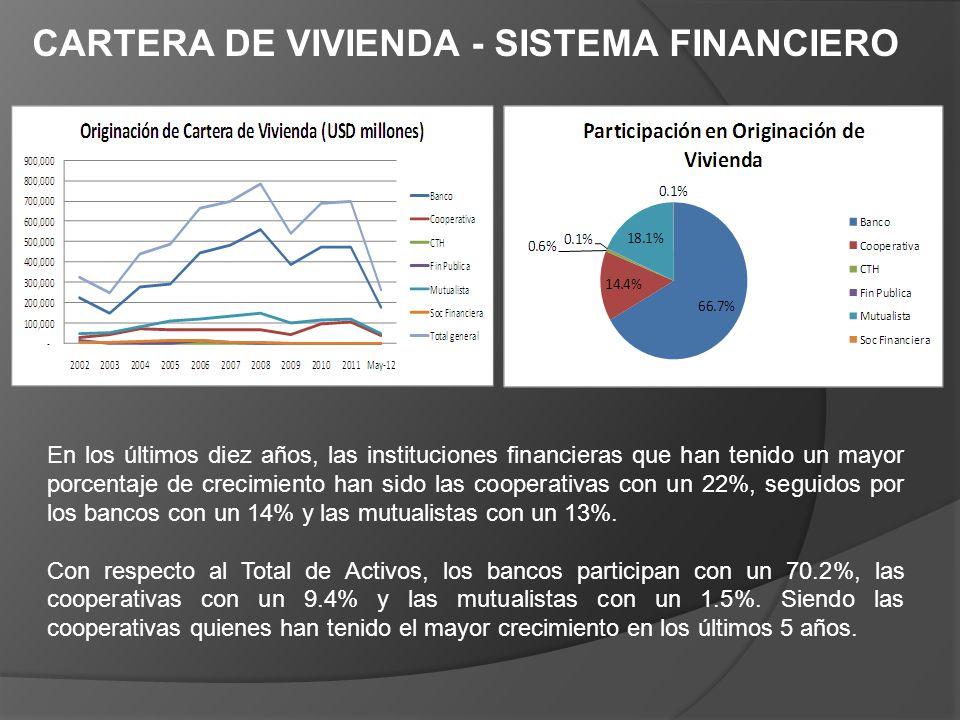 CARTERA DE VIVIENDA - SISTEMA FINANCIERO