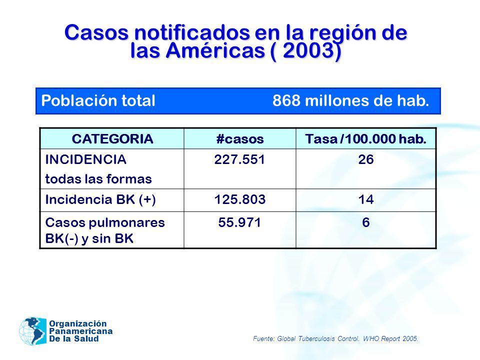 Casos notificados en la región de las Américas ( 2003)