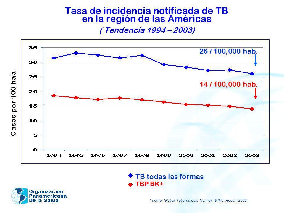 Tasa de incidencia notificada de TB en la región de las Américas ( Tendencia 1994 – 2003)
