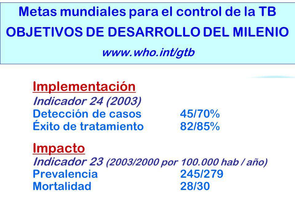 Metas mundiales para el control de la TB OBJETIVOS DE DESARROLLO DEL MILENIO www.who.int/gtb
