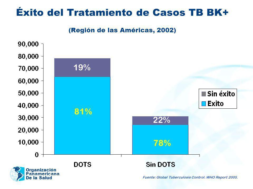 Éxito del Tratamiento de Casos TB BK+ (Región de las Américas, 2002)