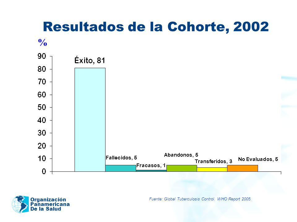 Resultados de la Cohorte, 2002
