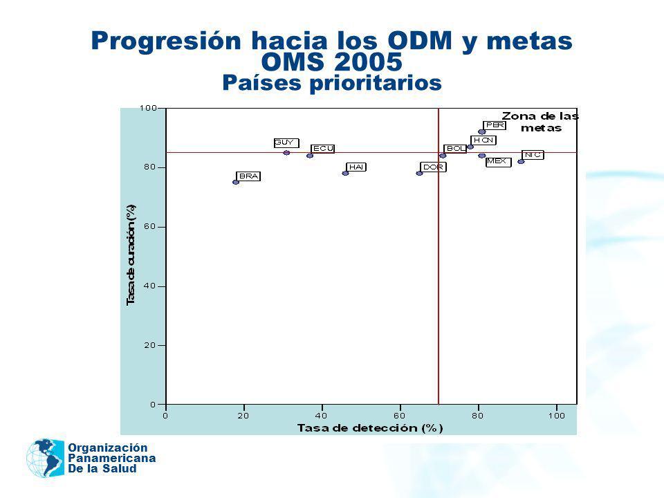 Progresión hacia los ODM y metas OMS 2005 Países prioritarios