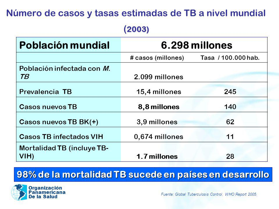 Número de casos y tasas estimadas de TB a nivel mundial (2003)