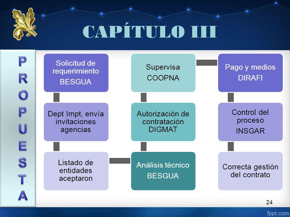 CAPÍTULO III PROPUESTA Solicitud de requerimiento BESGUA