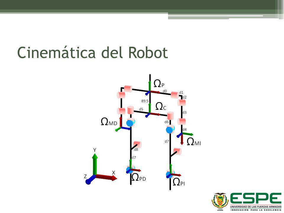 Cinemática del Robot θ1=-90º, θ2=90º, θ3=-90º, θ4=90º, θ7=-45º y θ8=45º