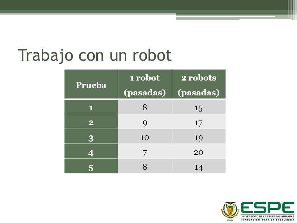 Trabajo con un robot Prueba 1 robot (pasadas) 2 robots (pasadas) 1 8