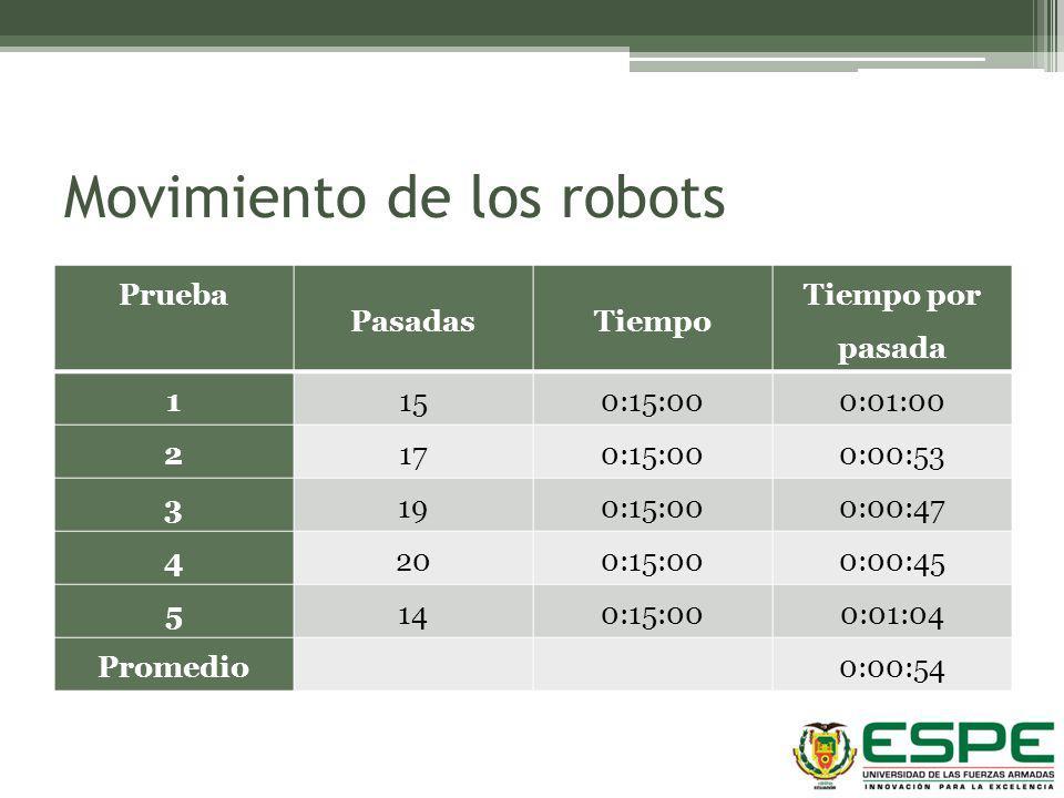 Movimiento de los robots
