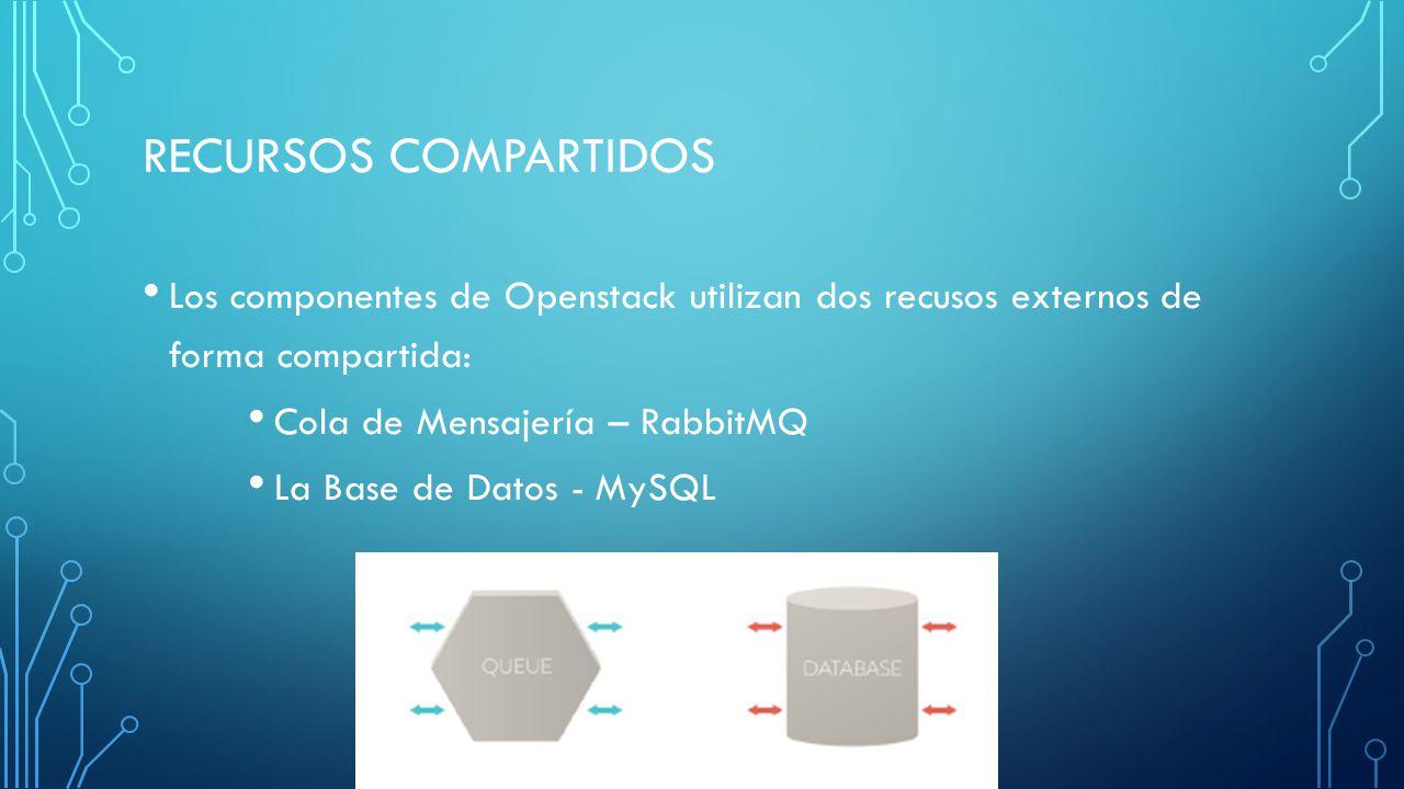 Recursos compartidos Los componentes de Openstack utilizan dos recusos externos de forma compartida: