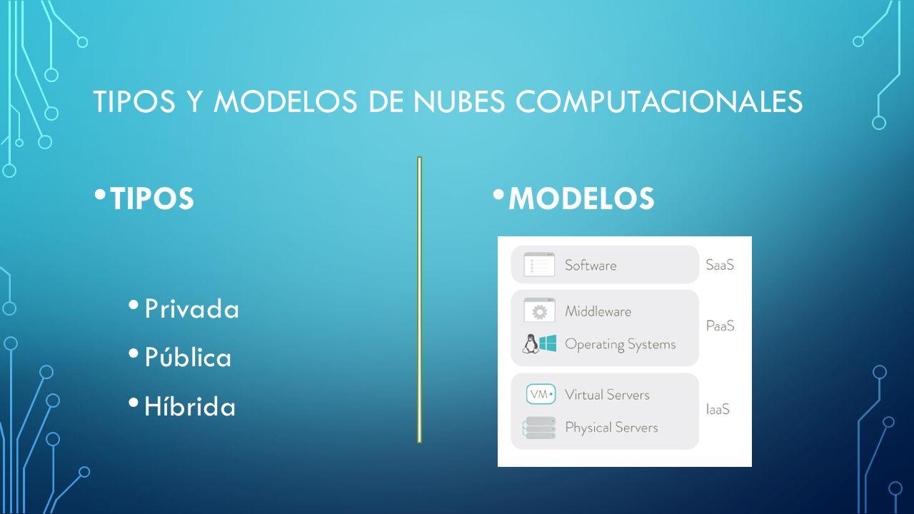 TIPOS Y MODELOS DE NUBES COMPUTACIONALES