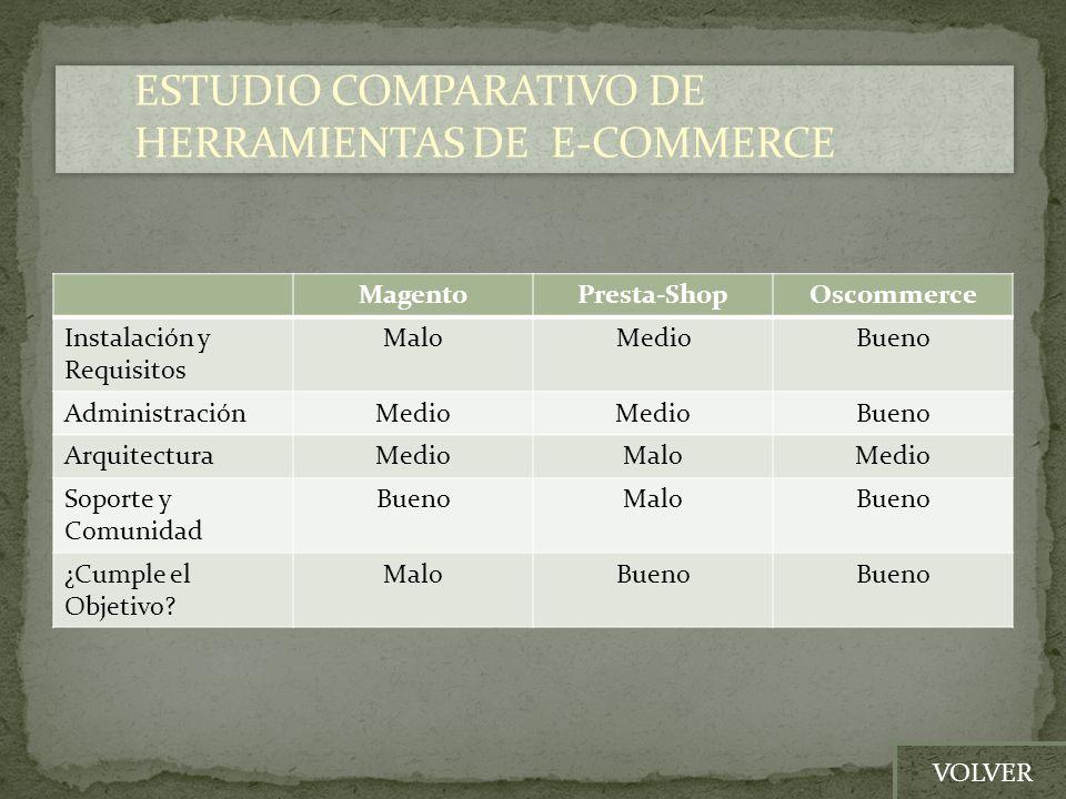 ESTUDIO COMPARATIVO DE HERRAMIENTAS DE E-COMMERCE