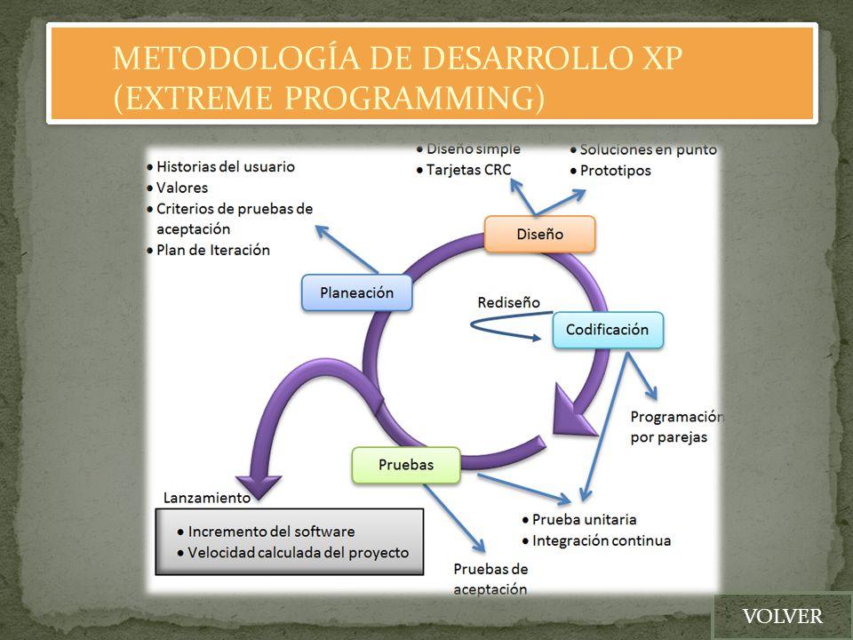 METODOLOGÍA DE DESARROLLO XP (EXTREME PROGRAMMING)