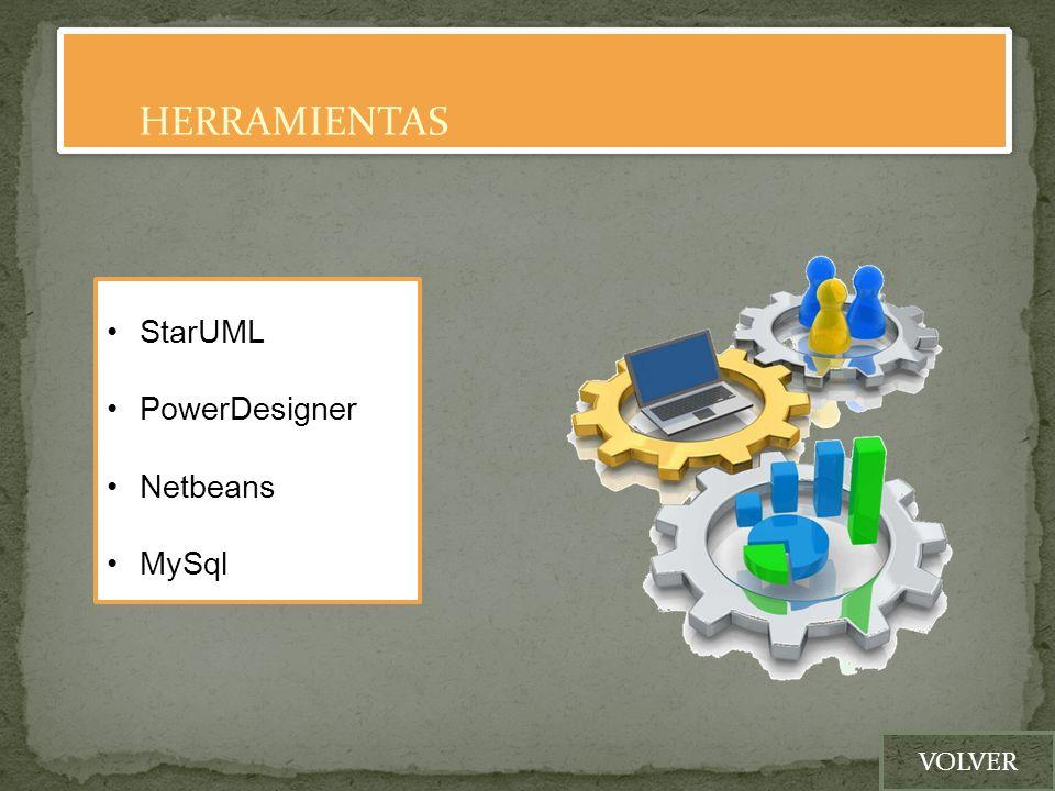 HERRAMIENTAS StarUML PowerDesigner Netbeans MySql VOLVER
