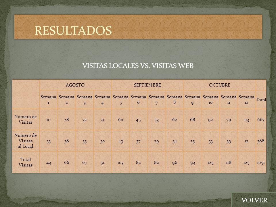 RESULTADOS VISITAS LOCALES VS. VISITAS WEB VOLVER AGOSTO SEPTIEMBRE