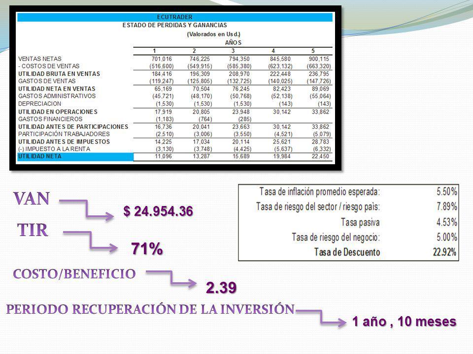 PERIODO RECUPERACIÓN DE LA INVERSIÓN