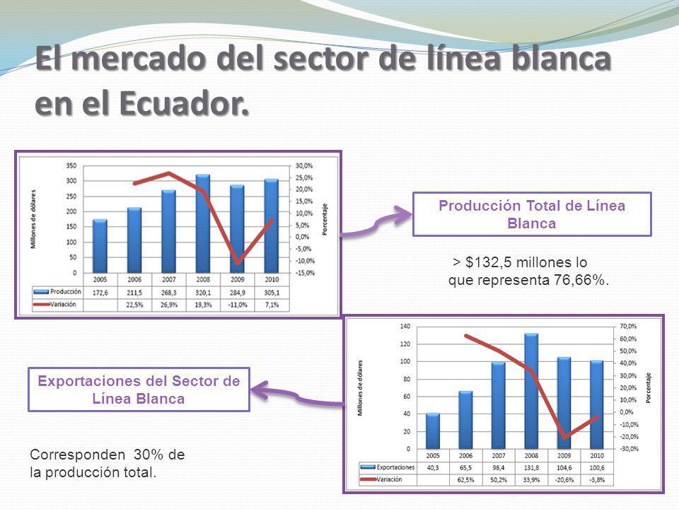 El mercado del sector de línea blanca en el Ecuador.