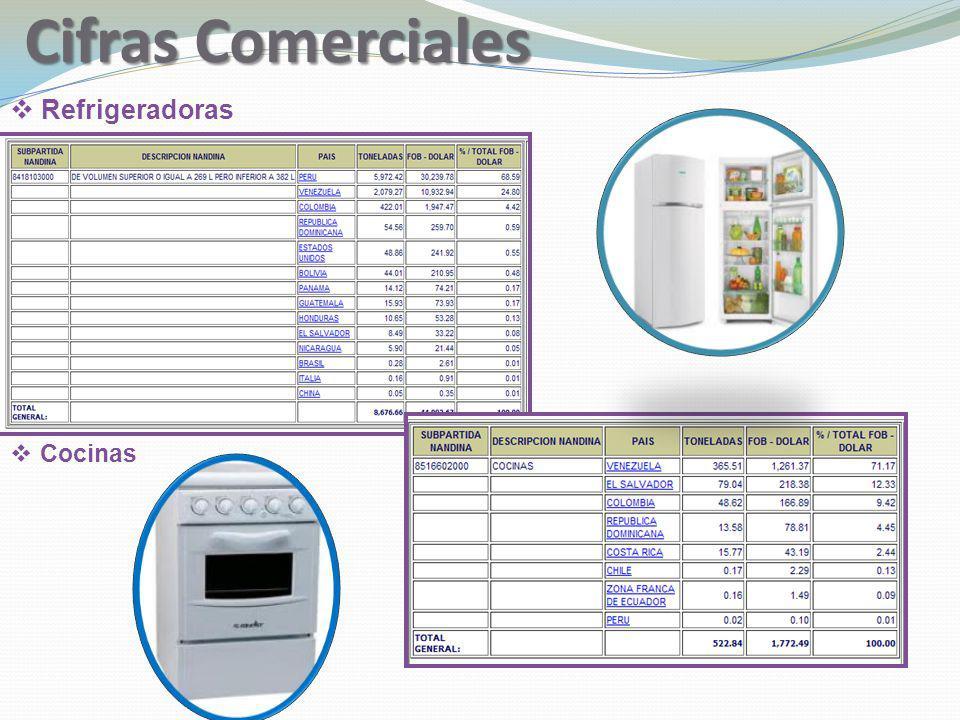 Cifras Comerciales Refrigeradoras Cocinas