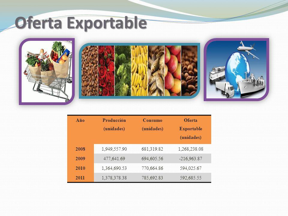 Producción (unidades) Oferta Exportable (unidades)