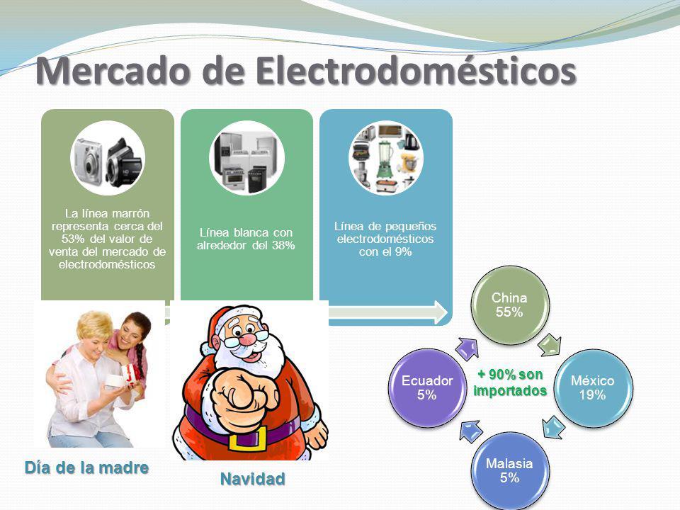 Mercado de Electrodomésticos