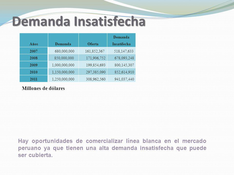 Demanda Insatisfecha Años. Demanda. Oferta. Demanda Insatifecha. 2007. 680,000,000. 161,852,367.