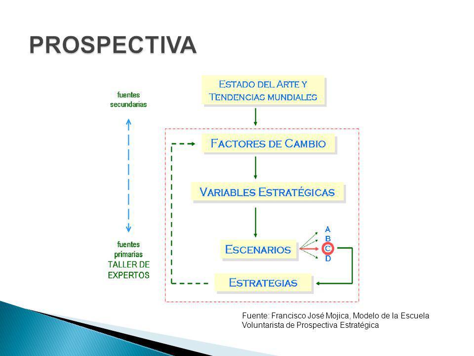 PROSPECTIVA Fuente: Francisco José Mojica, Modelo de la Escuela Voluntarista de Prospectiva Estratégica.