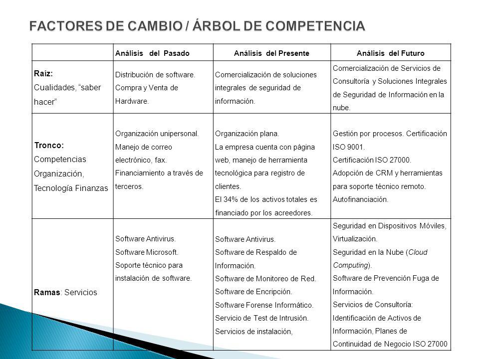FACTORES DE CAMBIO / ÁRBOL DE COMPETENCIA