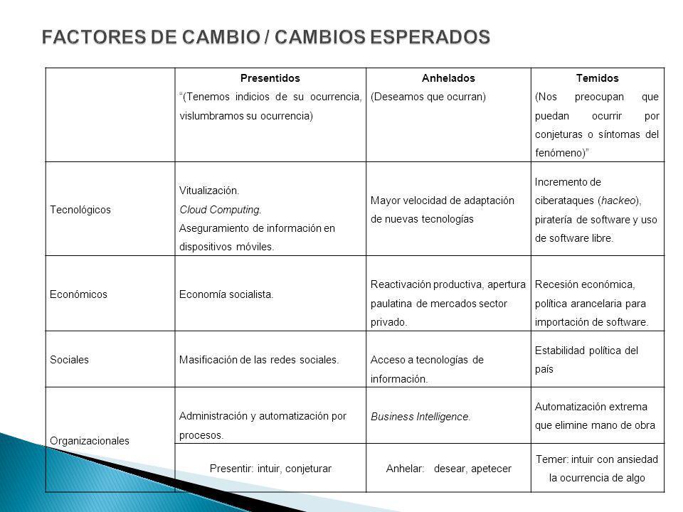 FACTORES DE CAMBIO / CAMBIOS ESPERADOS
