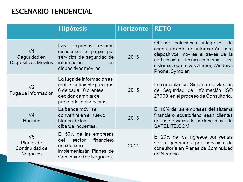 ESCENARIO TENDENCIAL Hipótesis Horizonte RETO