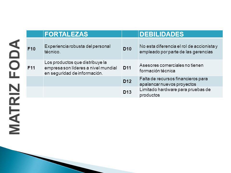 MATRIZ FODA FORTALEZAS DEBILIDADES F10