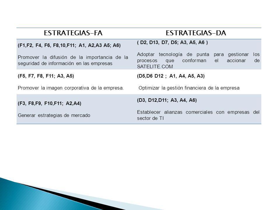 ESTRATEGIAS-FA ESTRATEGIAS-DA