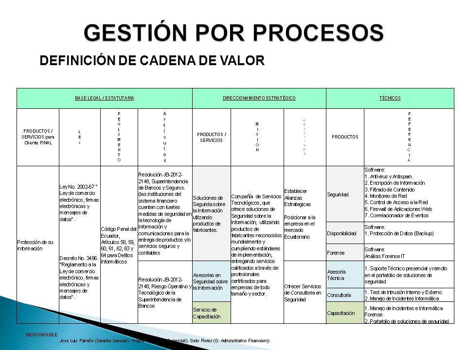 GESTIÓN POR PROCESOS DEFINICIÓN DE CADENA DE VALOR