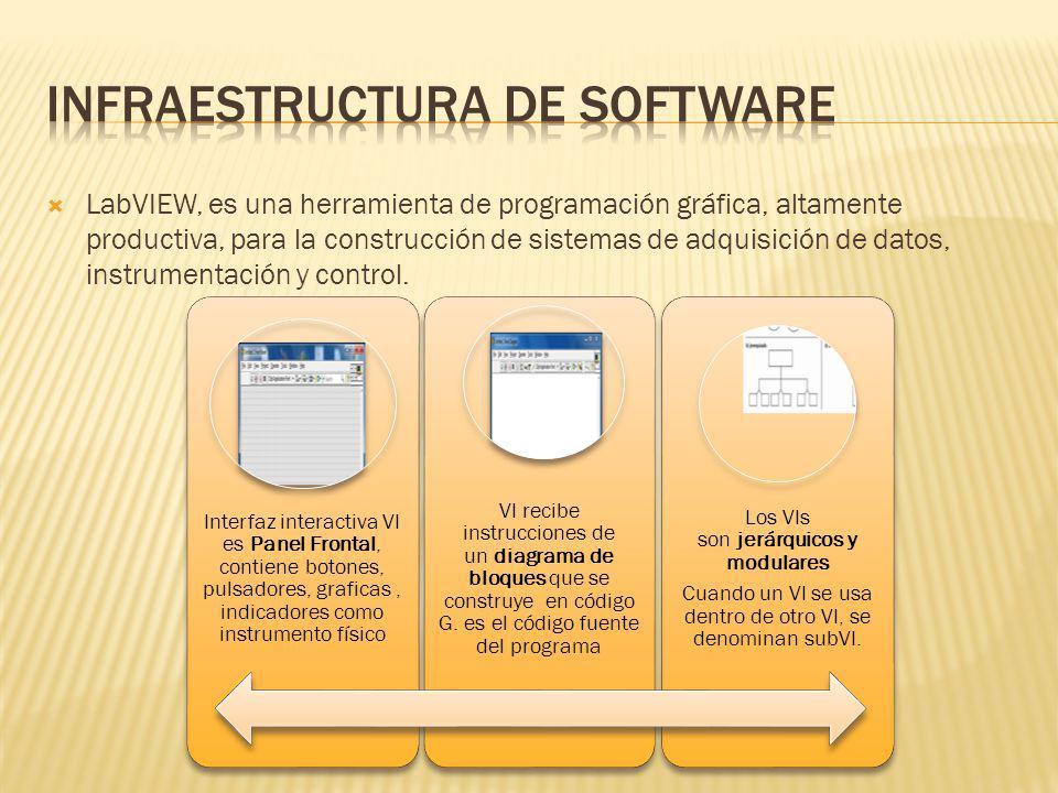 Infraestructura de software