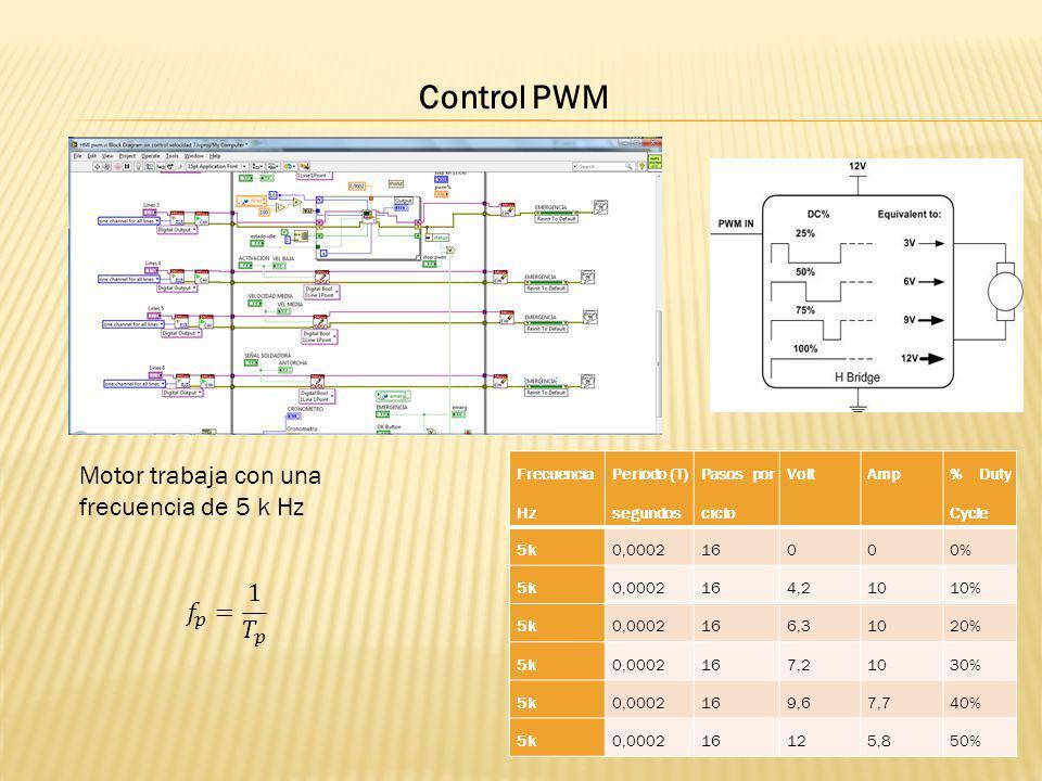 Control PWM Motor trabaja con una frecuencia de 5 k Hz 𝑓 𝑝 = 1 𝑇 𝑝