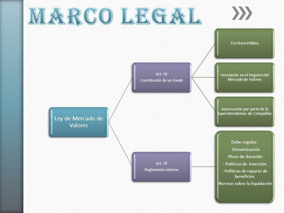 MARCO LEGAL Ley de Mercado de Valores Art. 78 Constitución de un Fondo