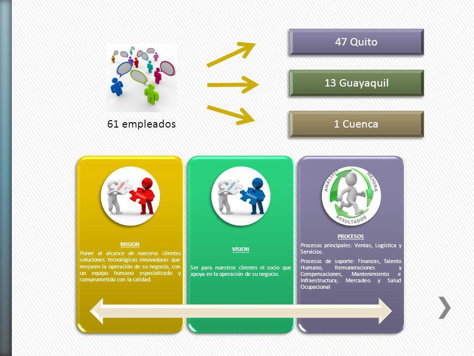 47 Quito 13 Guayaquil 1 Cuenca 61 empleados PROCESOS MISION
