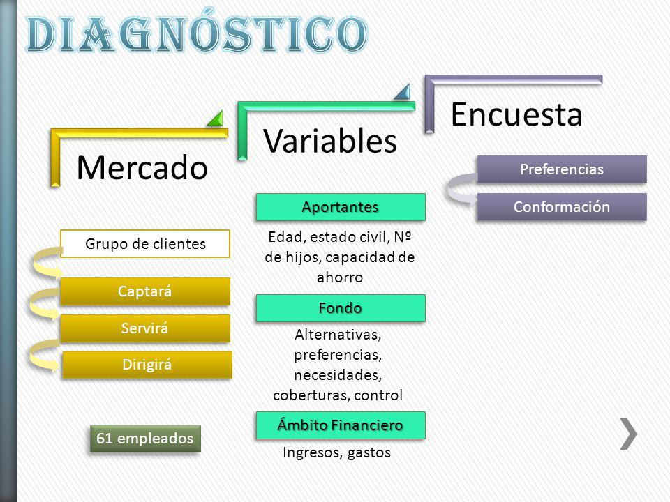 DIAGNÓSTICO Encuesta Variables Mercado Preferencias Aportantes