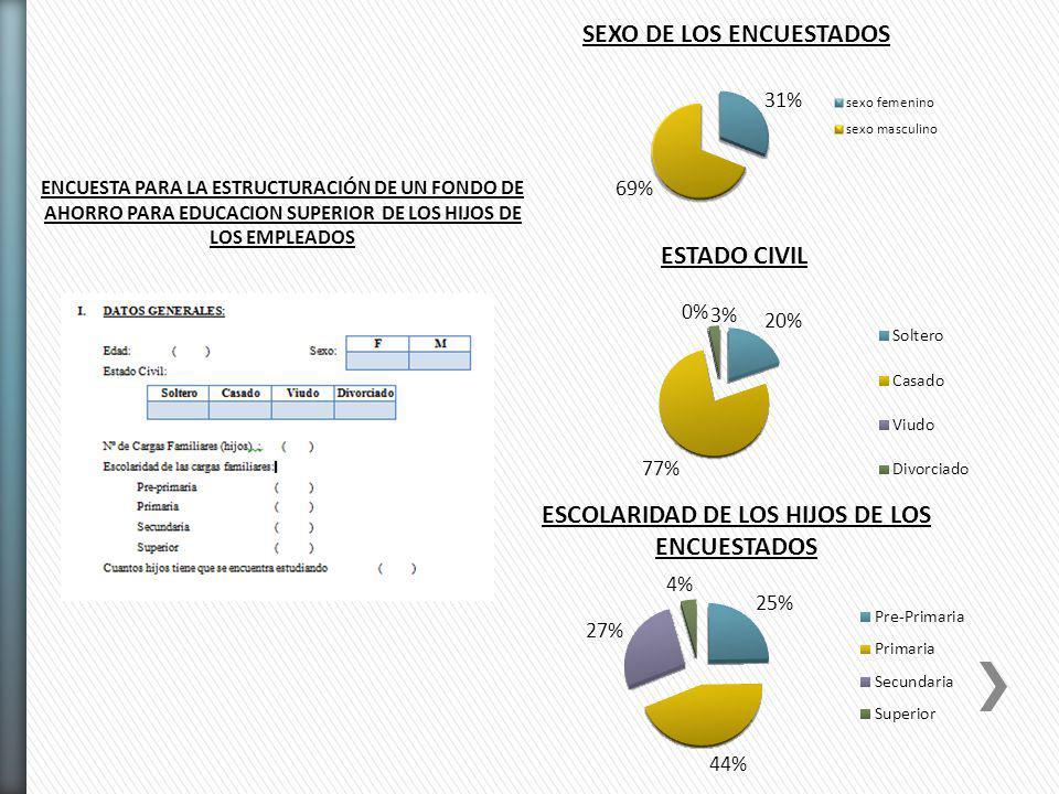SEXO DE LOS ENCUESTADOS ESCOLARIDAD DE LOS HIJOS DE LOS