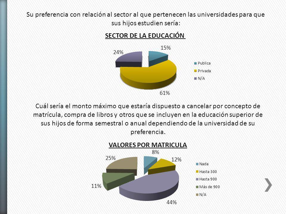 Su preferencia con relación al sector al que pertenecen las universidades para que sus hijos estudien sería: