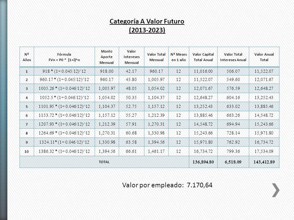 Categoría A Valor Futuro (2013-2023)