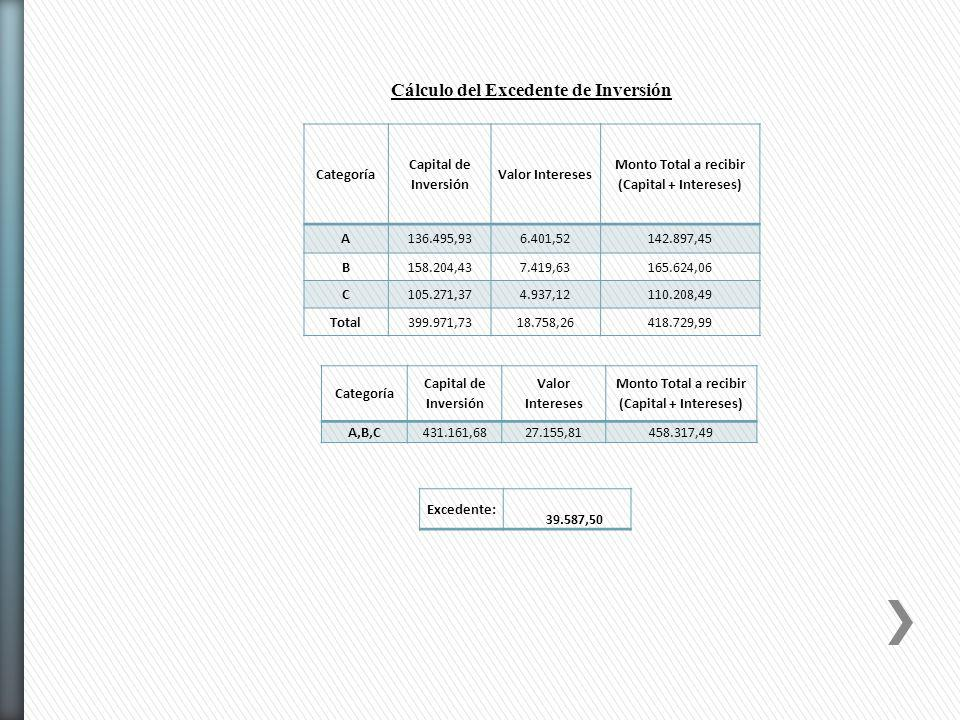 Cálculo del Excedente de Inversión