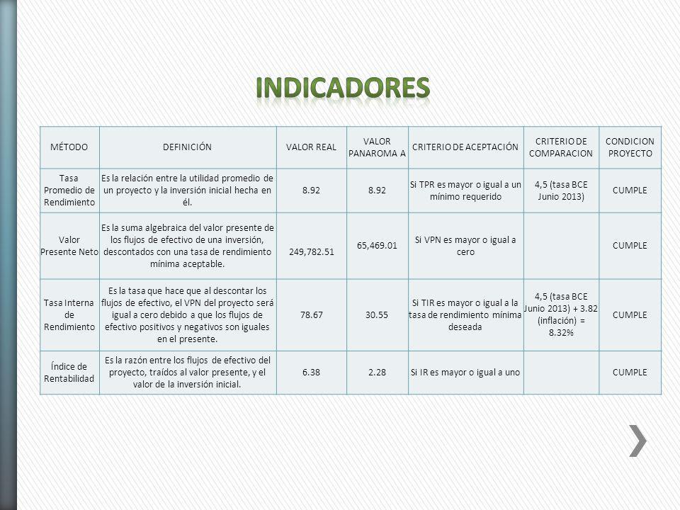 Indicadores MÉTODO DEFINICIÓN VALOR REAL VALOR PANAROMA A