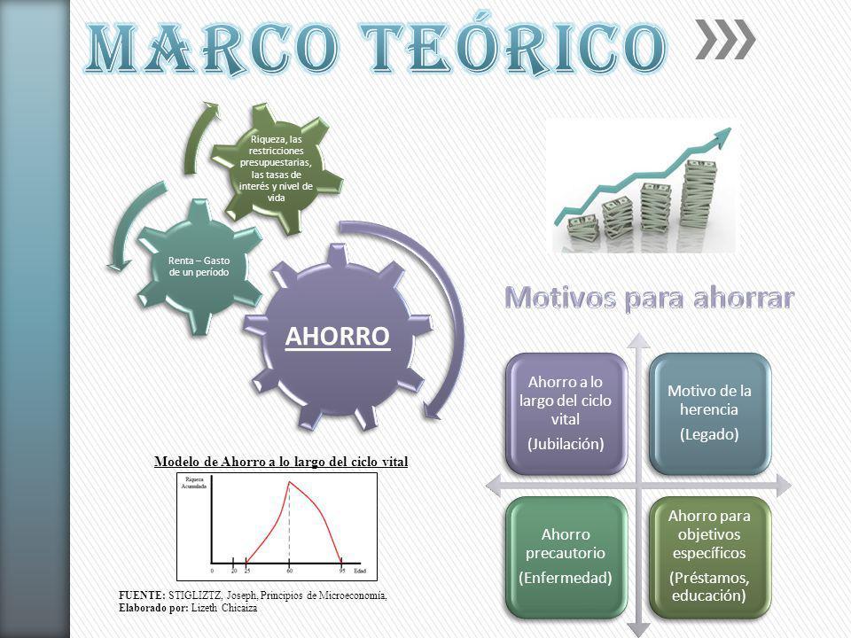 Modelo de Ahorro a lo largo del ciclo vital