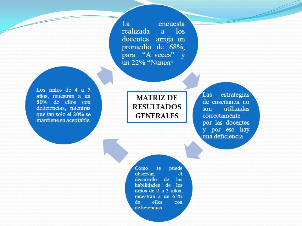 MATRIZ DE RESULTADOS GENERALES