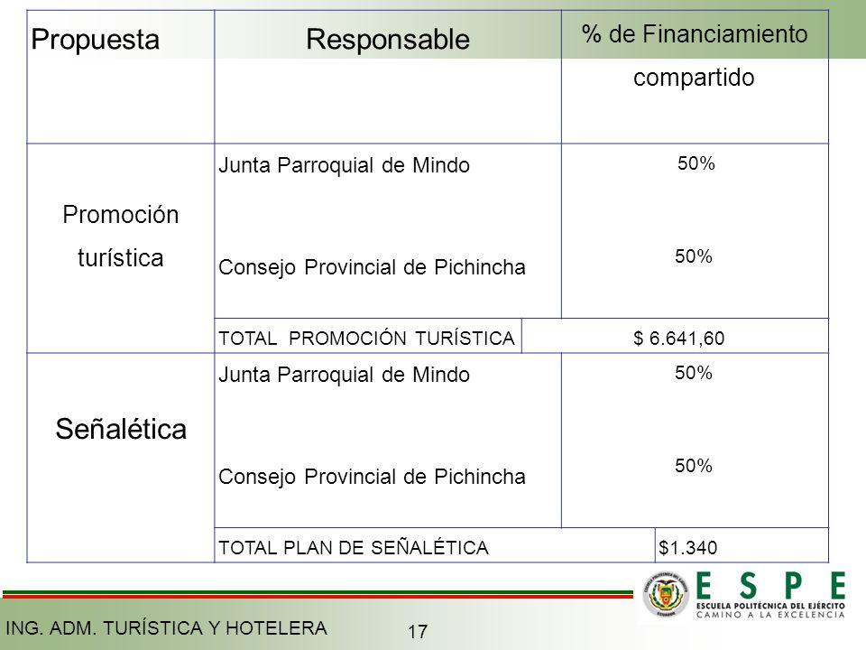 % de Financiamiento compartido