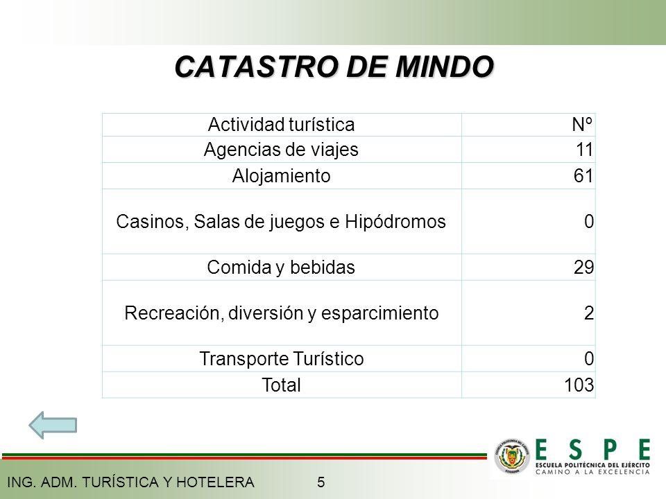 CATASTRO DE MINDO Actividad turística Nº Agencias de viajes 11