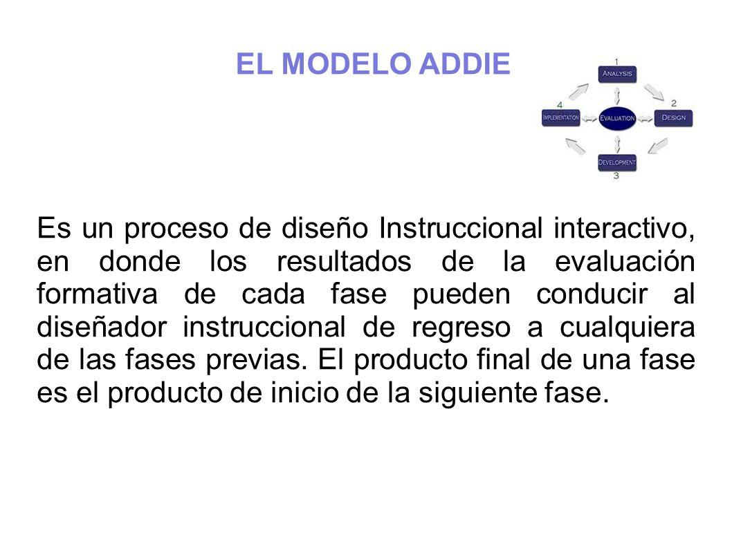 EL MODELO ADDIE