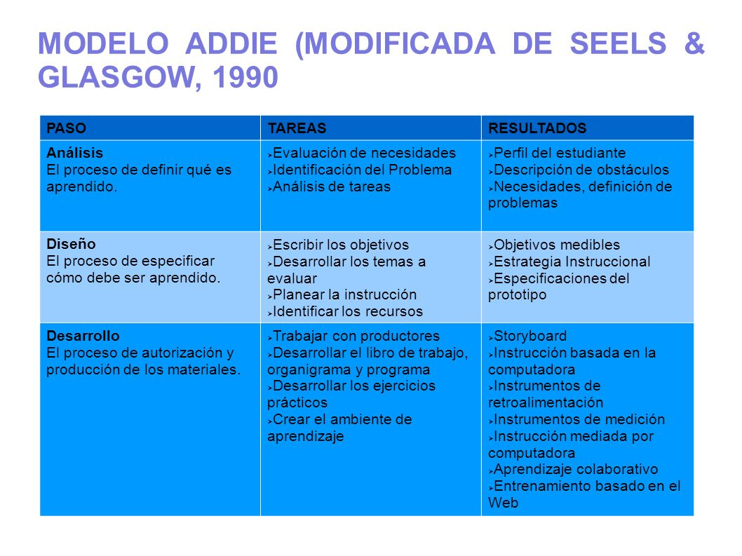 MODELO ADDIE (MODIFICADA DE SEELS & GLASGOW, 1990