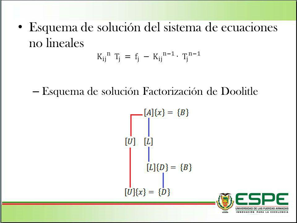 Esquema de solución del sistema de ecuaciones no lineales