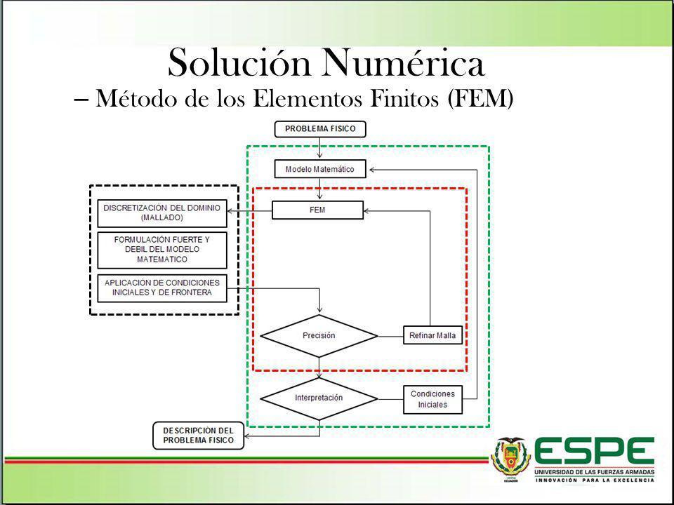 Solución Numérica Método de los Elementos Finitos (FEM)