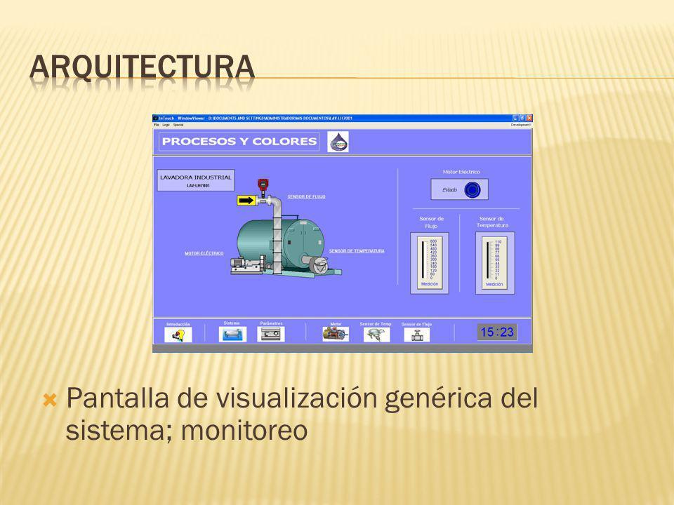 Arquitectura Pantalla de visualización genérica del sistema; monitoreo